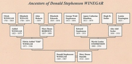 Ancestors of Donald Stephenson Winegar