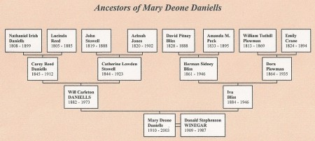 Ancestors of Mary Daniells Winegar