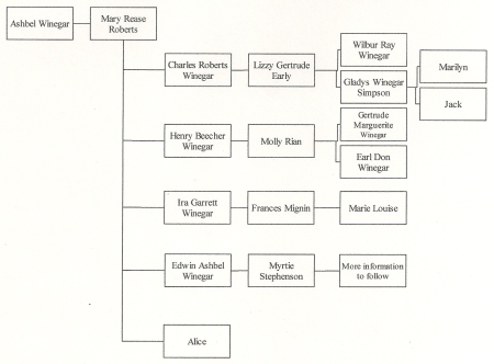 Winegar Family Chart